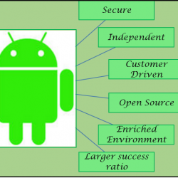 Android App Development- Valueedge solutions