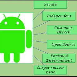 Android App Development- Valueedge solutions