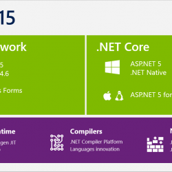 dot net Core development